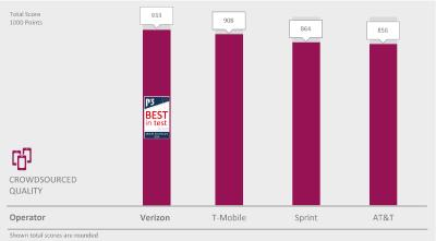 Verizon achieves BEST in Test in the P3 Mobile Benchmark USA