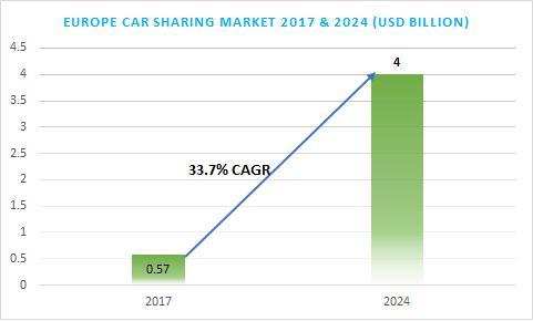Europe Car Sharing Market 2024