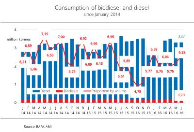 Biodiesel in blends rebounded to 6 per cent
