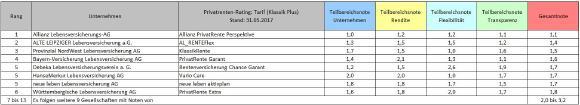 """Die Top-Tarife der Kategorie """"Klassik Plus"""" aus insgesamt 141 untersuchten privaten Rentenversicherungen"""