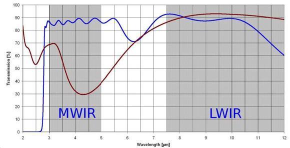 Abb2: Multispektrale Entspiegelung mit DLC-Einfachschicht (rot) und Hybrid-DLC-Beschichtung (blau)