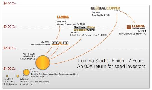 Lumina Copper History