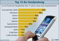 Top 10 der Handy-Funktionen