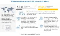 5G Services Market Size, Share and Global Market Forecast to 2026 : MarketsandMarkets