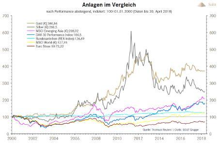 Anlagen im vergleich nach performance absteigend 2000- 2018
