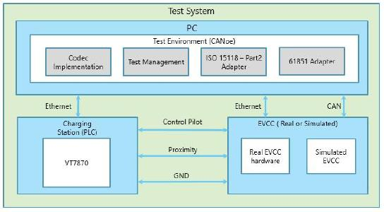 Figure 3: KPIT Test Architecture