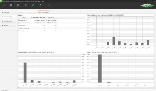 Eine wesentliche Neuerung der BEST Software ist die Möglichkeit, die Zähler und Statistiken der Datenlogs darzustellen