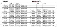 Die neuen Zinssätze für Festgeld und Festgeld Plus