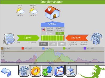 Der myGEKKO Energiemanager schaltet automatisch Geräte hinzu, um den Überschuss der produzierten Energie ins Haus zu speisen.  Quelle: myGEKKO | Ekon GmbH