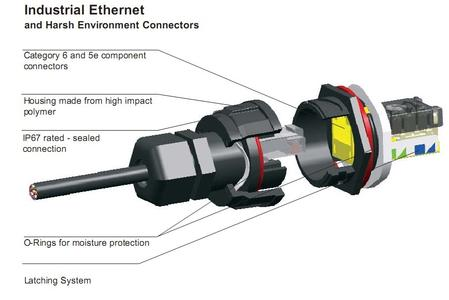 Hubbell Industrial Ethernet and Harsh Environment Connectors
