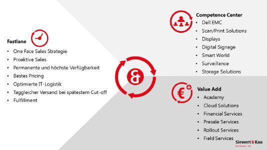 Mit Value Add-Dienstleistungen unterstützt Siewert & Kau über die gesamte Projektlaufzeit hinweg